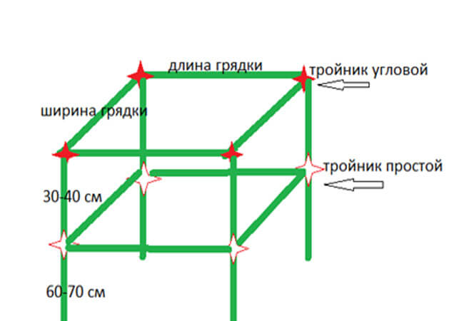 Опорная конструкция из труб ПВХ