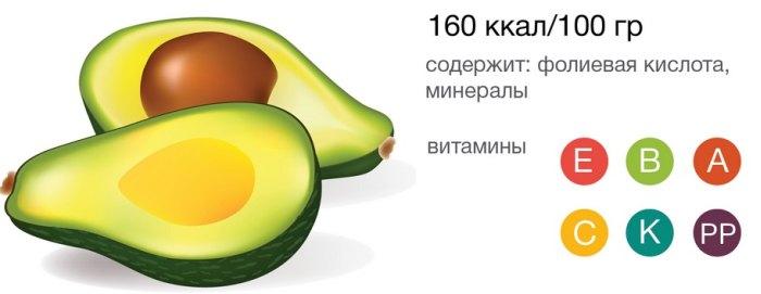 каллориность авокадо