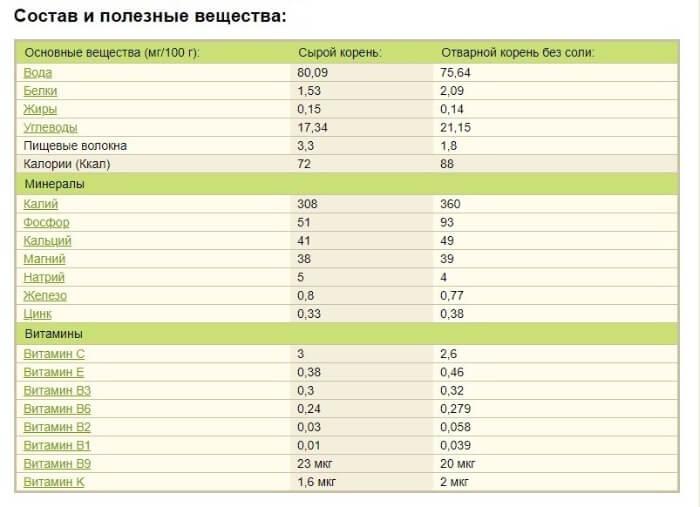 таблица полезных свойств